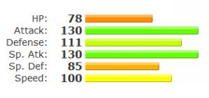 Mega Charizard X stats