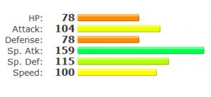 Mega Charizard Y stats
